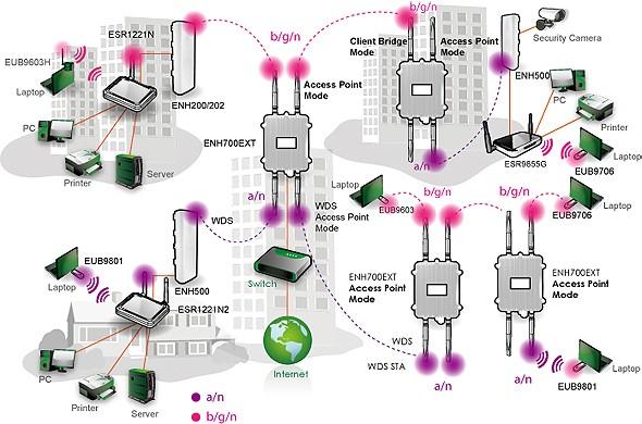 Engenius ieee 802.11b g router